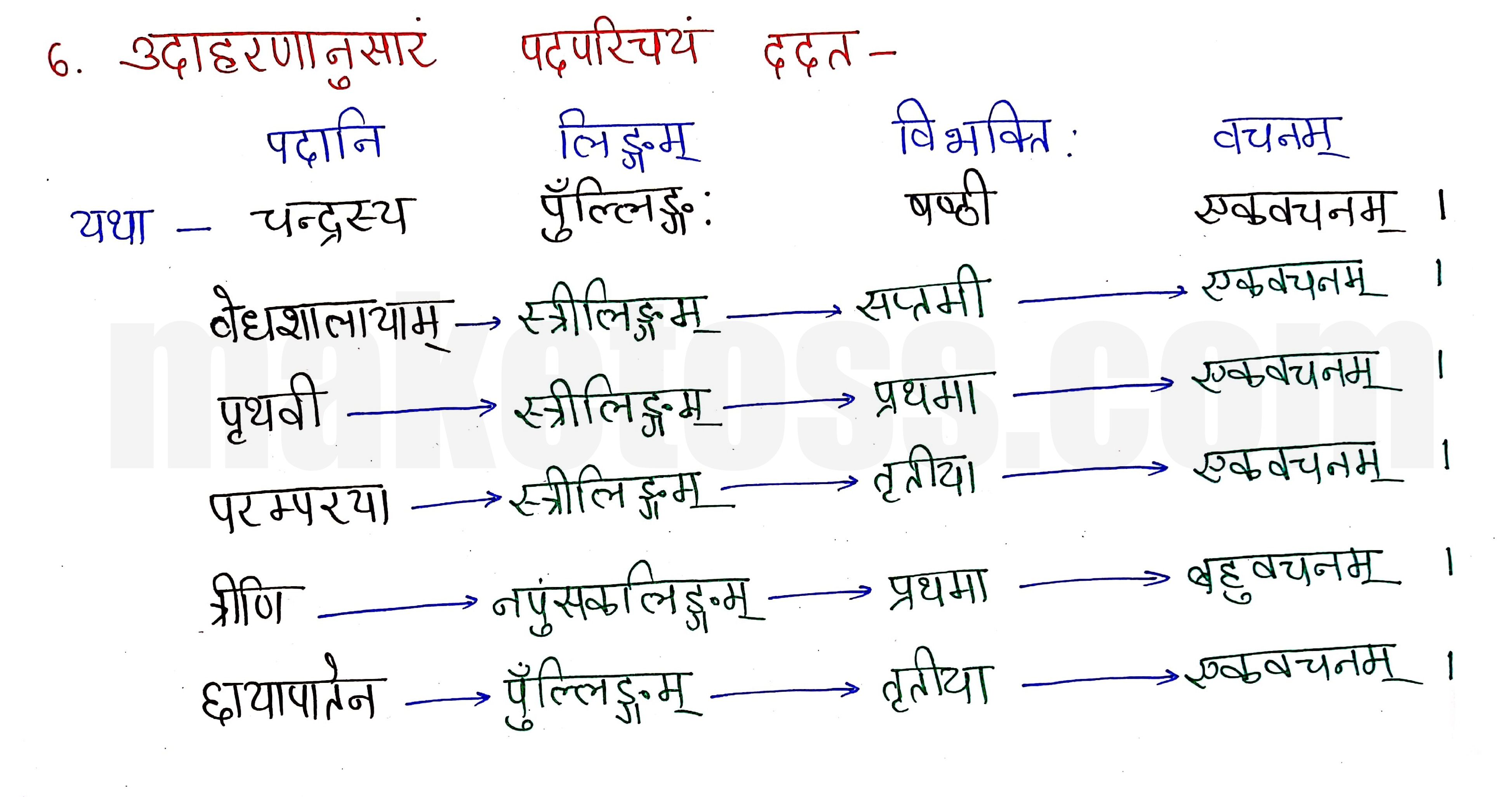 Sanskrit class 8 chapter 14-आर्यभटः-page 5 -Hindi Translation + Exercise