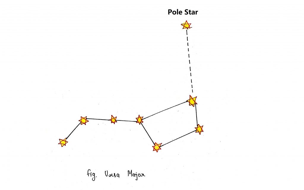 Looking pole star with the help of Ursa major