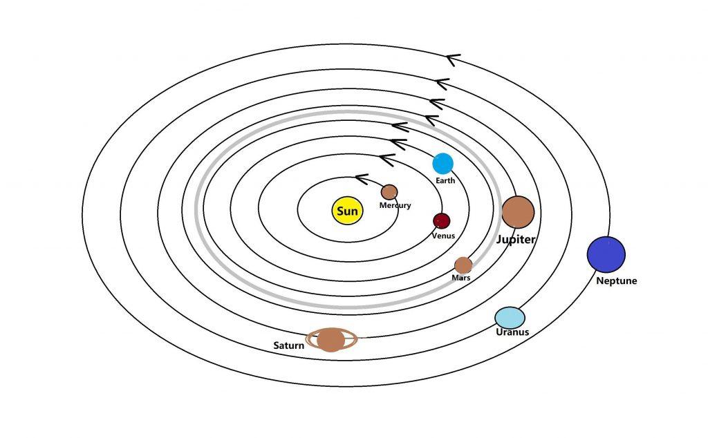 Correct solar system image